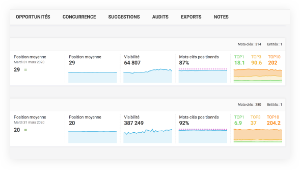 Image dashboard reporting et performance